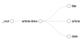 Fig. 3: News site selector graph