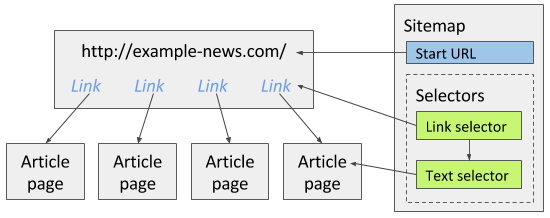 Fig. 2: News site sitemap