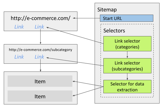 Fig. 1: Multiple link selectors for category navigation