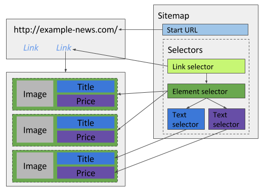 Fig. 2: Multiple elements with text selectors. Some arrows are skipped.