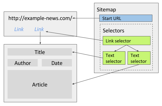 Fig. 1: Multiple text selectors per page