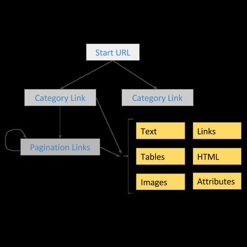 Dynamic Sitemap: Web Scraper